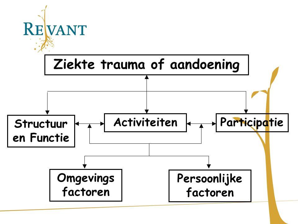 Ziekte trauma of aandoening Activiteiten Structuur en Functie Participatie Omgevings factoren Persoonlijke factoren