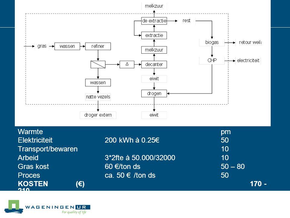 Warmte pm Elektriciteit200 kWh à 0.25€50 Transport/bewaren10 Arbeid3*2fte à 50.000/3200010 Gras kost60 €/ton ds50 – 80 Procesca.