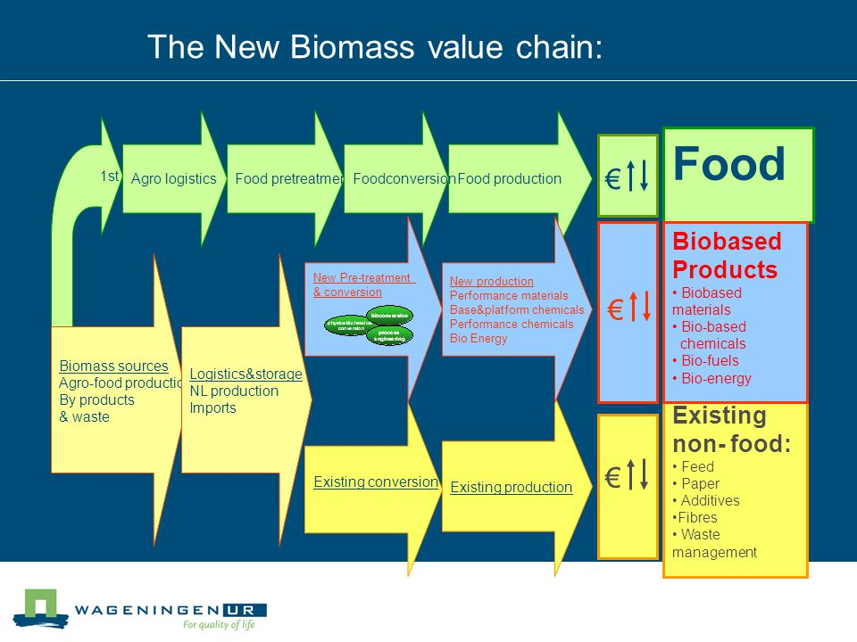 The New Biomass value chain: € € € Food Biomass production 1st Agro logisticsFood pretreatmentFood productionFoodconversion Existing non- food: Feed P