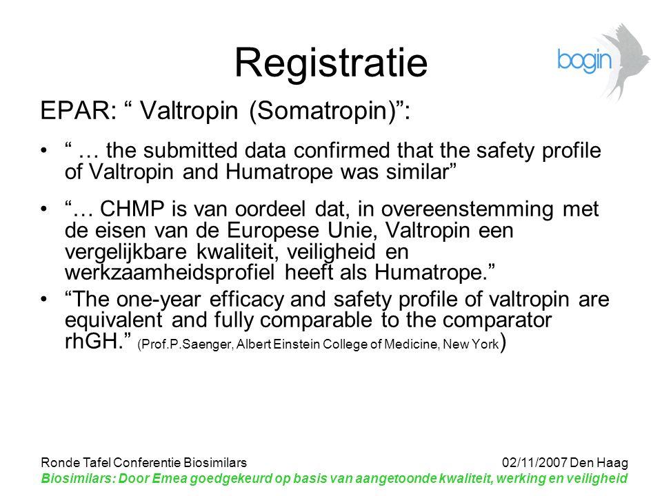 Ronde Tafel Conferentie Biosimilars 02/11/2007 Den Haag Biosimilars: Door Emea goedgekeurd op basis van aangetoonde kwaliteit, werking en veiligheid Registratie EPAR: Valtropin (Somatropin) : … the submitted data confirmed that the safety profile of Valtropin and Humatrope was similar … CHMP is van oordeel dat, in overeenstemming met de eisen van de Europese Unie, Valtropin een vergelijkbare kwaliteit, veiligheid en werkzaamheidsprofiel heeft als Humatrope. The one-year efficacy and safety profile of valtropin are equivalent and fully comparable to the comparator rhGH. (Prof.P.Saenger, Albert Einstein College of Medicine, New York )