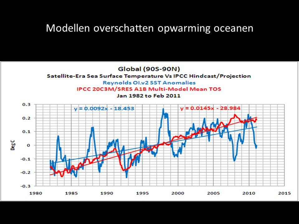 Modellen overschatten opwarming oceanen