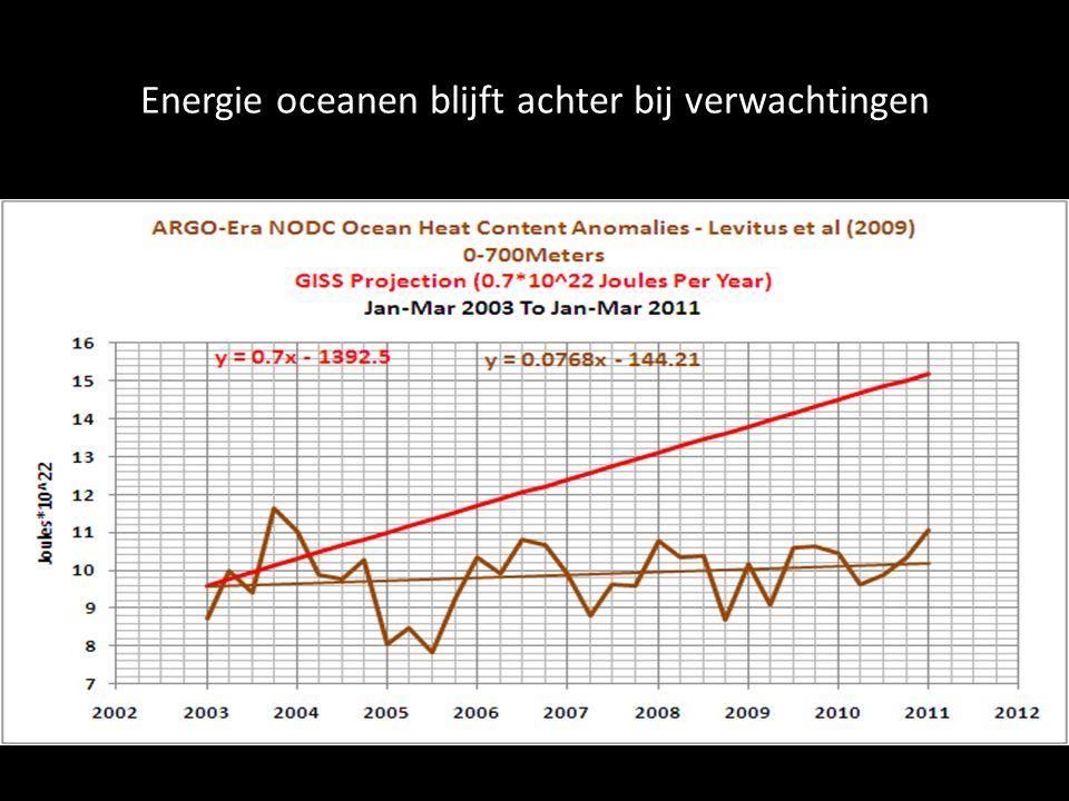 Energie oceanen blijft achter bij verwachtingen