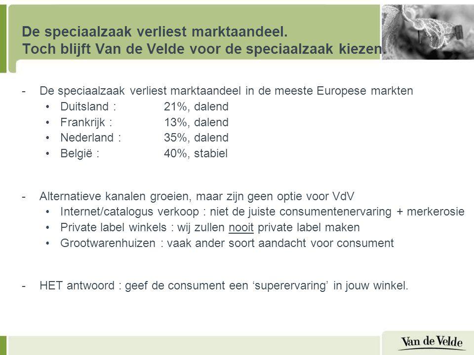 -De speciaalzaak verliest marktaandeel in de meeste Europese markten Duitsland : 21%, dalend Frankrijk : 13%, dalend Nederland : 35%, dalend België : 40%, stabiel -Alternatieve kanalen groeien, maar zijn geen optie voor VdV Internet/catalogus verkoop : niet de juiste consumentenervaring + merkerosie Private label winkels : wij zullen nooit private label maken Grootwarenhuizen : vaak ander soort aandacht voor consument -HET antwoord : geef de consument een 'superervaring' in jouw winkel.