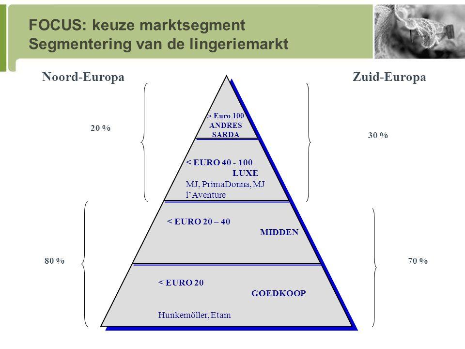 FOCUS: keuze marktsegment Segmentering van de lingeriemarkt 80 %70 % < EURO 20 GOEDKOOP Hunkemöller, Etam < EURO 20 – 40 MIDDEN < EURO 40 - 100 LUXE MJ, PrimaDonna, MJ l'Aventure > Euro 100 ANDRES SARDA 20 % 30 % Noord-EuropaZuid-Europa