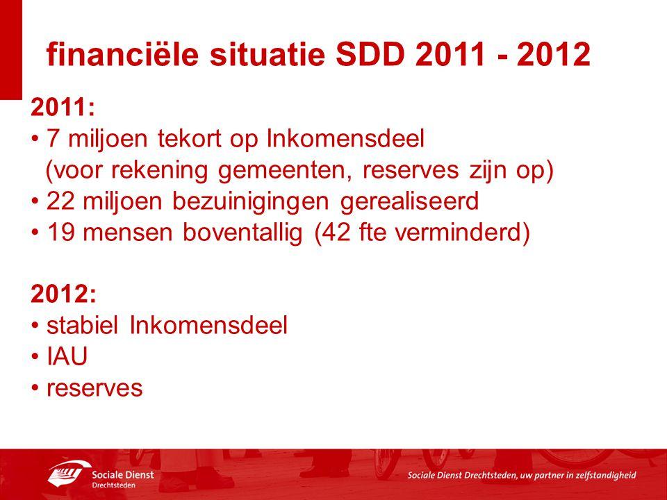 financiële situatie SDD 2011 - 2012 2011: 7 miljoen tekort op Inkomensdeel (voor rekening gemeenten, reserves zijn op) 22 miljoen bezuinigingen gerealiseerd 19 mensen boventallig (42 fte verminderd) 2012: stabiel Inkomensdeel IAU reserves