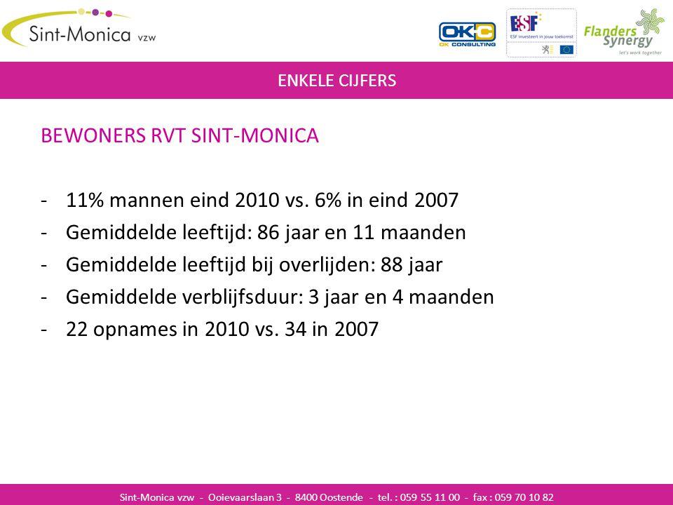 MEDEWERKERS -135 personeelsleden eind 2010 -102,7 voltijdse equivalenten eind 2010 -13 mannen, 122 vrouwen -Gemiddelde leeftijd: 41 jaar -37% kortgeschoolden 21% middengeschoolden 42% hooggeschoolden ZIEKENHUISINFECTIES ENKELE CIJFERS Sint-Monica vzw - Ooievaarslaan 3 - 8400 Oostende - tel.