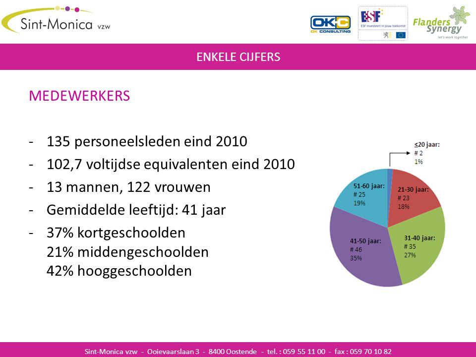 MEDEWERKERS -135 personeelsleden eind 2010 -102,7 voltijdse equivalenten eind 2010 -13 mannen, 122 vrouwen -Gemiddelde leeftijd: 41 jaar -37% kortgesc