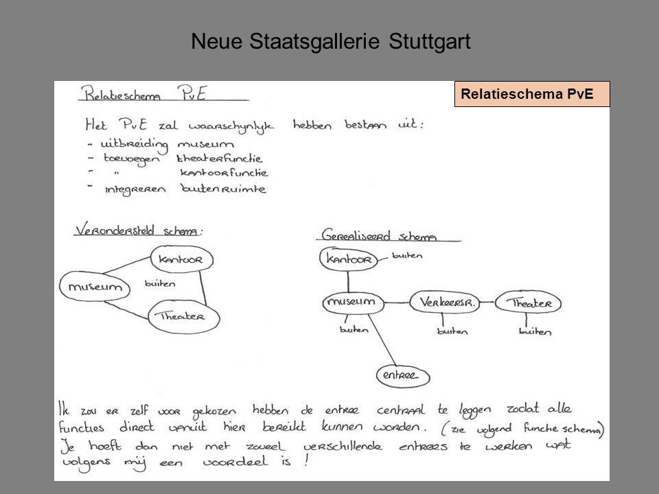 Neue Staatsgallerie Stuttgart Relatieschema PvE