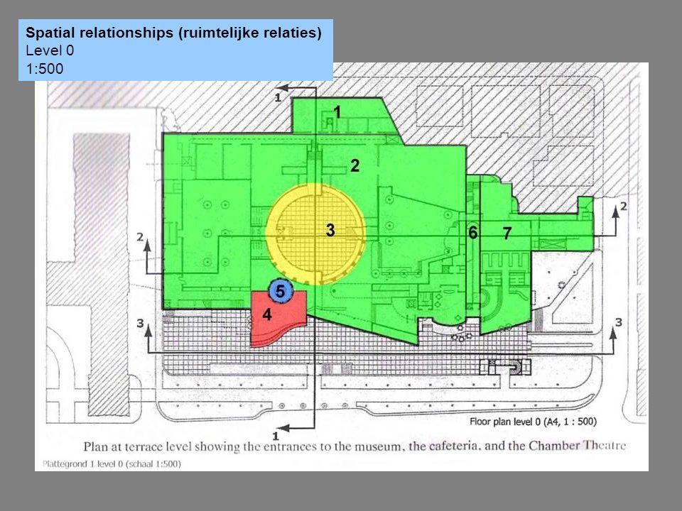 Spatial relationships (ruimtelijke relaties) Level 0 1:500
