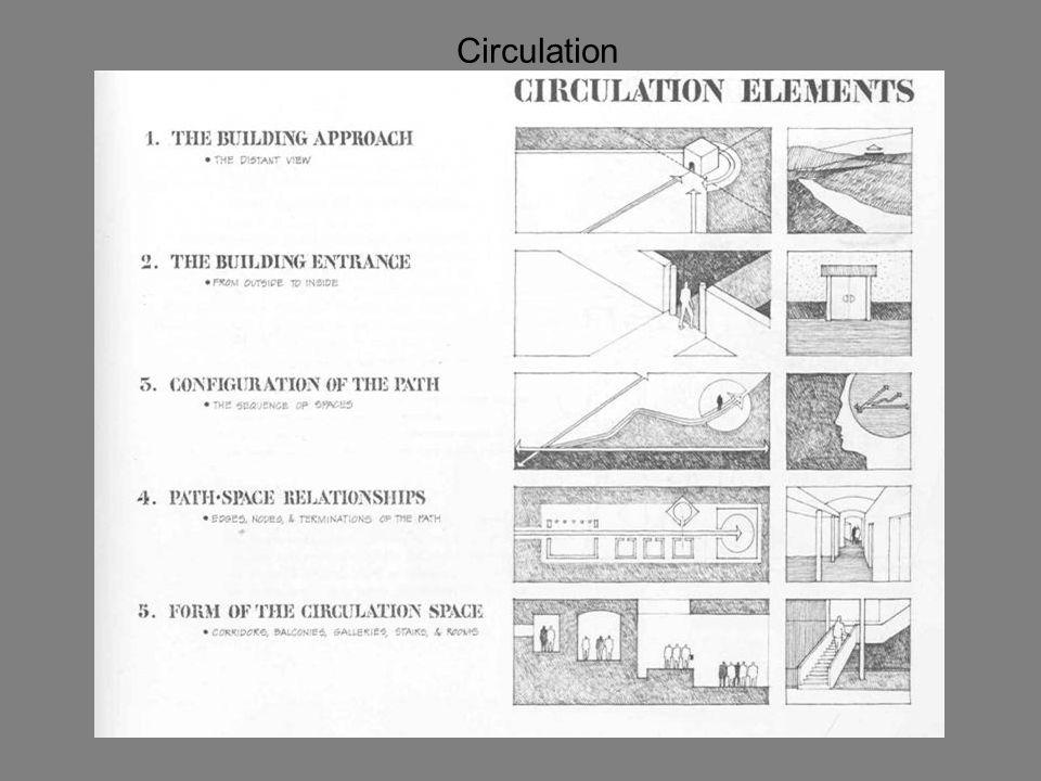Circulation