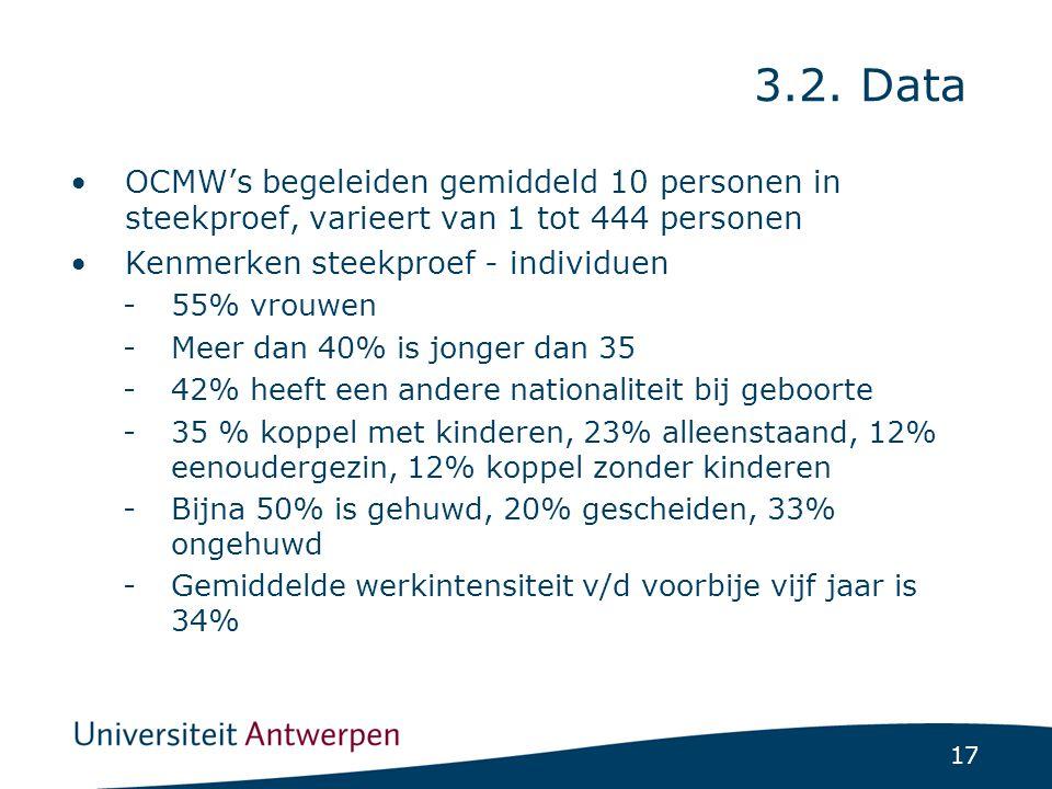 17 OCMW's begeleiden gemiddeld 10 personen in steekproef, varieert van 1 tot 444 personen Kenmerken steekproef - individuen -55% vrouwen -Meer dan 40% is jonger dan 35 -42% heeft een andere nationaliteit bij geboorte -35 % koppel met kinderen, 23% alleenstaand, 12% eenoudergezin, 12% koppel zonder kinderen -Bijna 50% is gehuwd, 20% gescheiden, 33% ongehuwd -Gemiddelde werkintensiteit v/d voorbije vijf jaar is 34% 3.2.