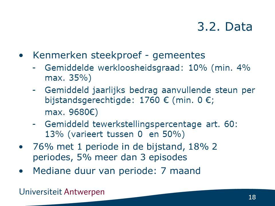 18 Kenmerken steekproef - gemeentes -Gemiddelde werkloosheidsgraad: 10% (min.