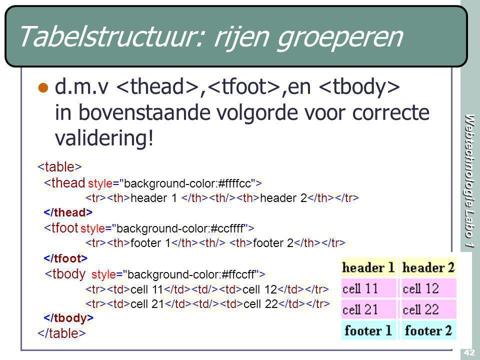 Webtechnologie Labo 1 42 Tabelstructuur: rijen groeperen d.m.v,,en in bovenstaande volgorde voor correcte validering! header 1 header 2 footer 1 foote