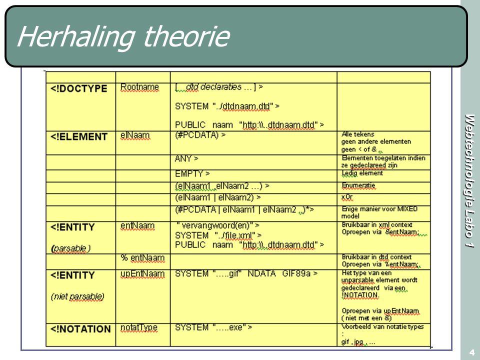 Webtechnologie Labo 1 5 Herhaling theorie