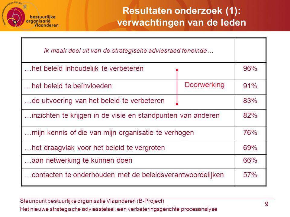 Steunpunt bestuurlijke organisatie Vlaanderen (B-Project) Het nieuwe strategische adviesstelsel: een verbeteringsgerichte procesanalyse 9 Resultaten onderzoek (1): verwachtingen van de leden Ik maak deel uit van de strategische adviesraad teneinde… …het beleid inhoudelijk te verbeteren96% …het beleid te beïnvloeden91% …de uitvoering van het beleid te verbeteren83% …inzichten te krijgen in de visie en standpunten van anderen82% …mijn kennis of die van mijn organisatie te verhogen76% …het draagvlak voor het beleid te vergroten69% …aan netwerking te kunnen doen66% …contacten te onderhouden met de beleidsverantwoordelijken57% Doorwerking
