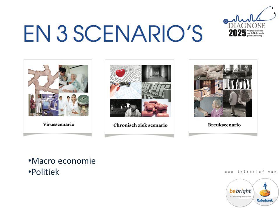 Macro economie Politiek