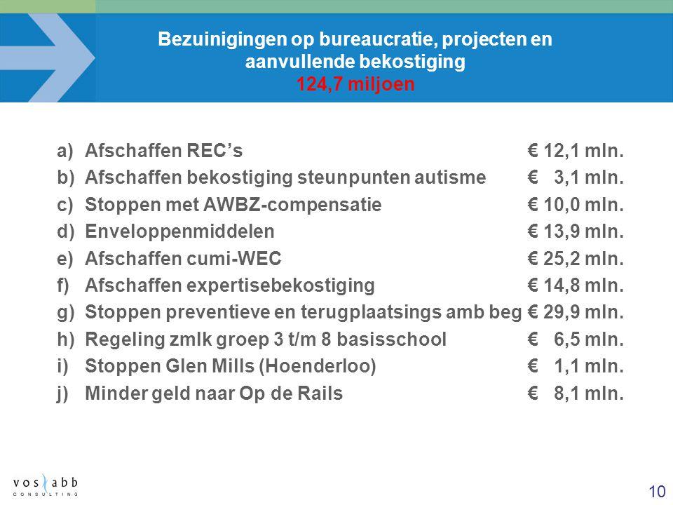 10 Bezuinigingen op bureaucratie, projecten en aanvullende bekostiging 124,7 miljoen a)Afschaffen REC's€ 12,1 mln. b)Afschaffen bekostiging steunpunte