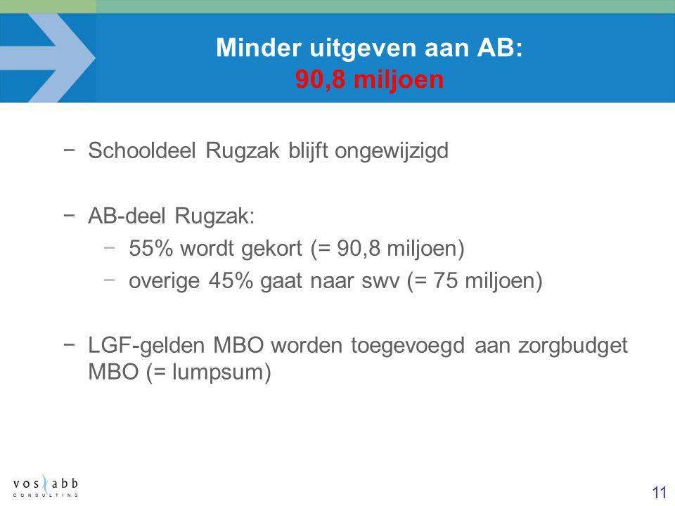 11 Minder uitgeven aan AB: 90,8 miljoen −Schooldeel Rugzak blijft ongewijzigd −AB-deel Rugzak: −55% wordt gekort (= 90,8 miljoen) −overige 45% gaat na