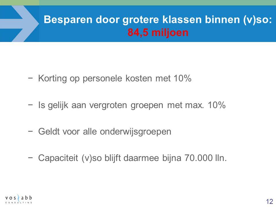 12 Besparen door grotere klassen binnen (v)so: 84,5 miljoen −Korting op personele kosten met 10% −Is gelijk aan vergroten groepen met max. 10% −Geldt