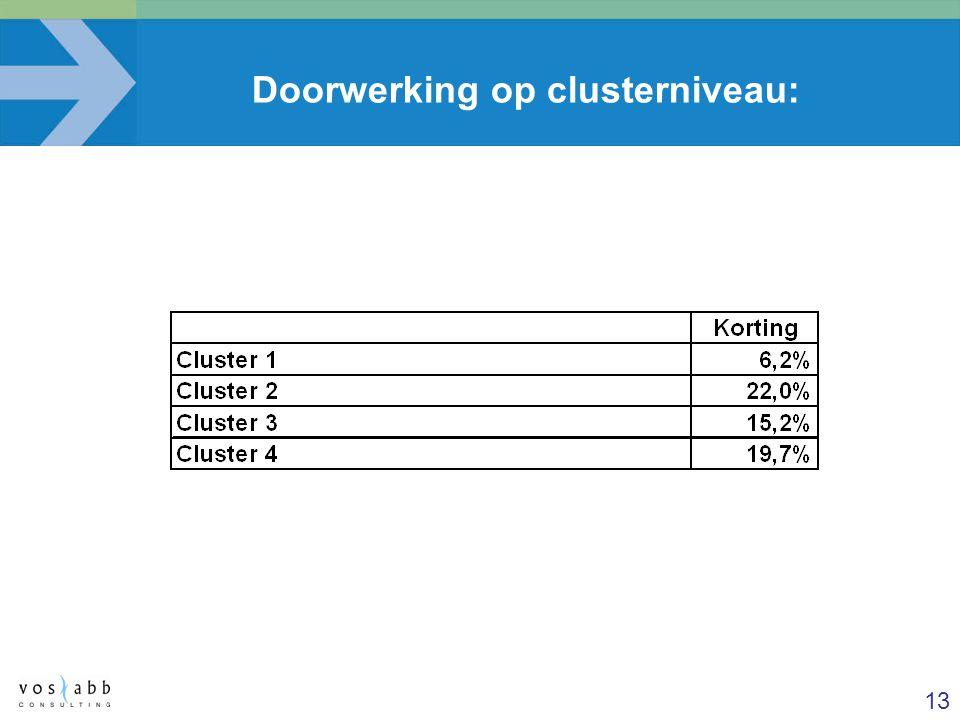 13 Doorwerking op clusterniveau: