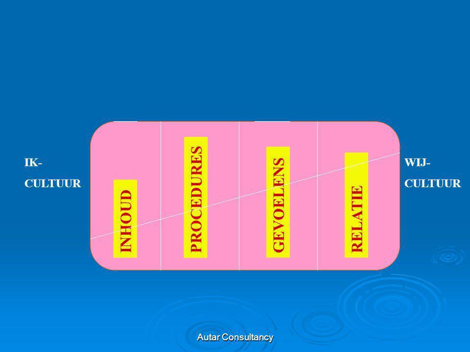 Autar Consultancy IK- CULTUUR WIJ- CULTUUR PROCEDURES GEVOELENSRELATIE INHOUD