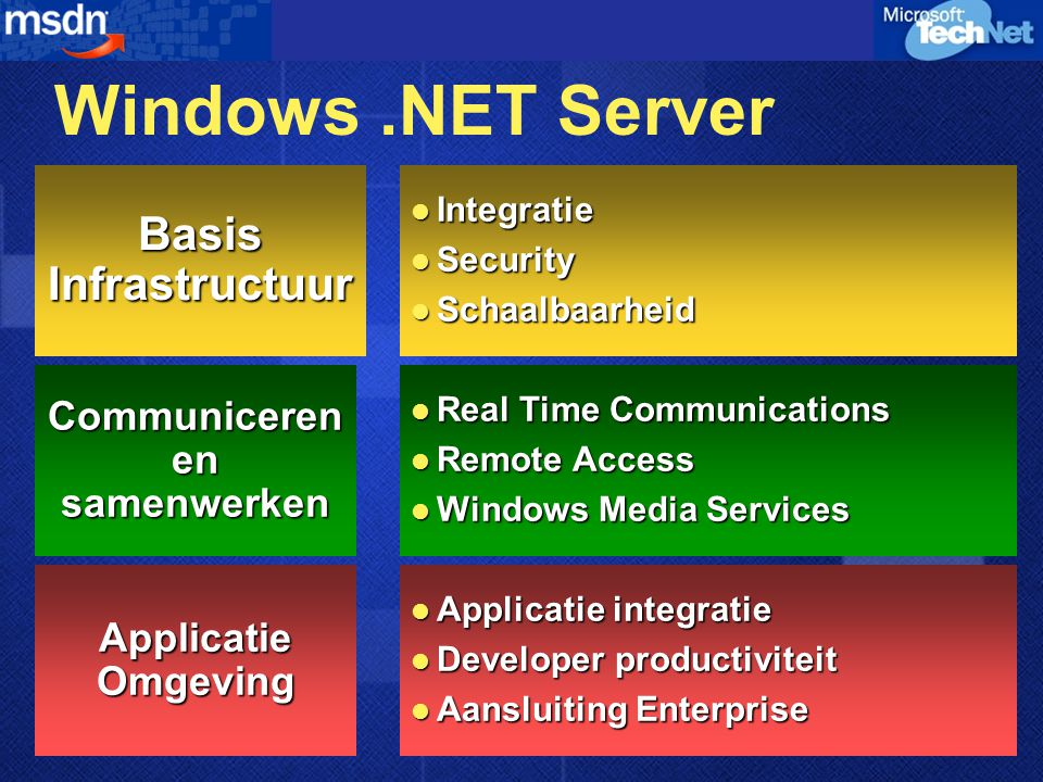 Windows.NET Server Basis Infrastructuur Integratie Integratie Security Security Schaalbaarheid Schaalbaarheid Applicatie Omgeving Applicatie integratie Applicatie integratie Developer productiviteit Developer productiviteit Aansluiting Enterprise Aansluiting Enterprise Communiceren en samenwerken Real Time Communications Real Time Communications Remote Access Remote Access Windows Media Services Windows Media Services