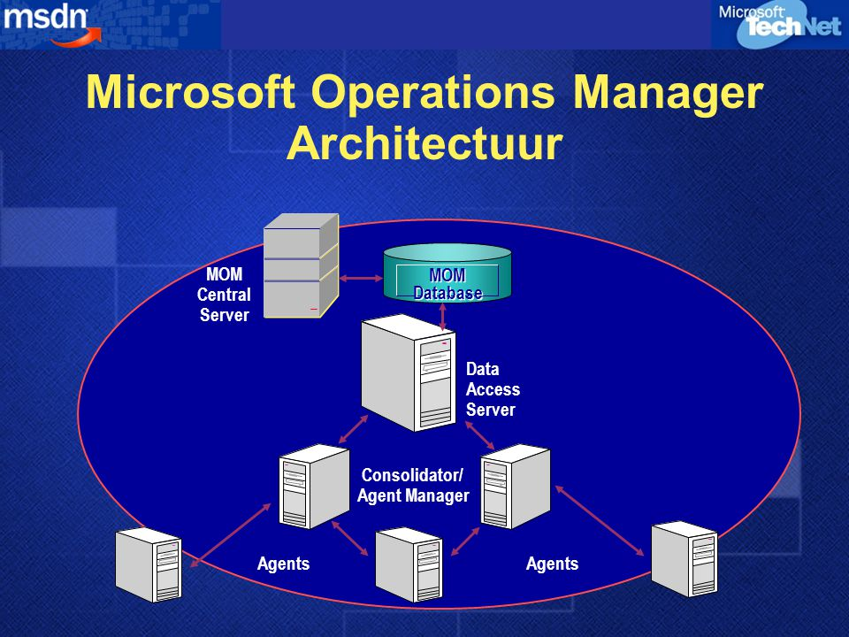 MOM Central Server MOM Database MOM Database Data Access Server Consolidator/ Agent Manager Agents Microsoft Operations Manager Architectuur