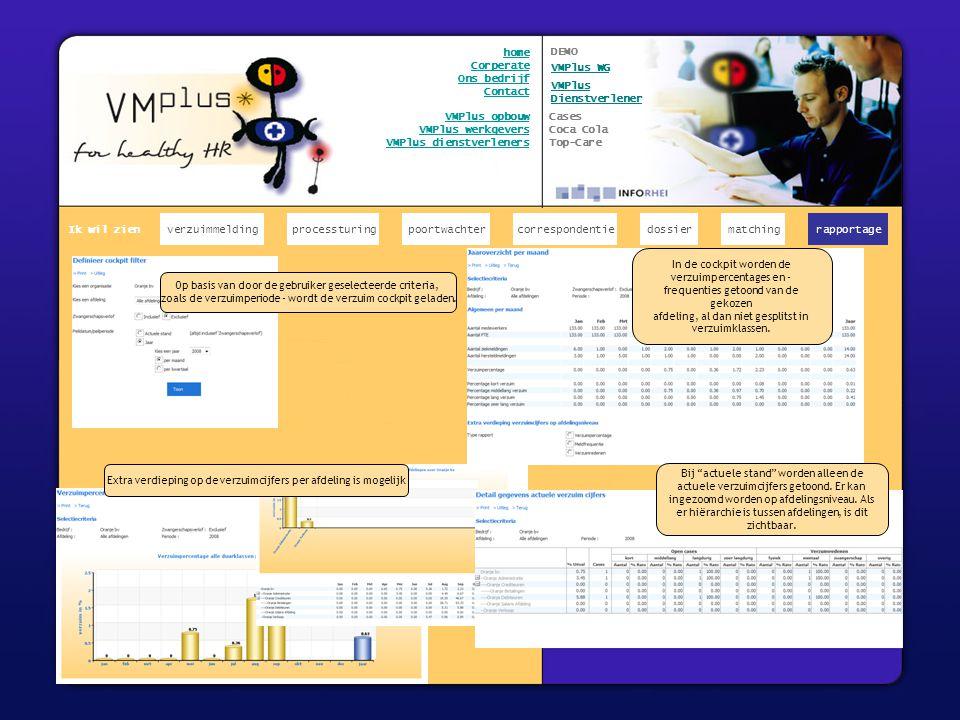 x verzuimmeldingcorrespondentiepoortwachter Ik wil zien processturing home Corperate Ons bedrijf Contact VMPlus opbouw VMPlus werkgevers VMPlus dienstverleners matchingrapportage Op basis van door de gebruiker geselecteerde criteria, zoals de verzuimperiode - wordt de verzuim cockpit geladen.