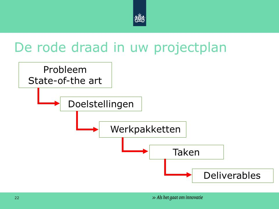 22 De rode draad in uw projectplan Doelstellingen Probleem State-of-the art Werkpakketten Deliverables Taken