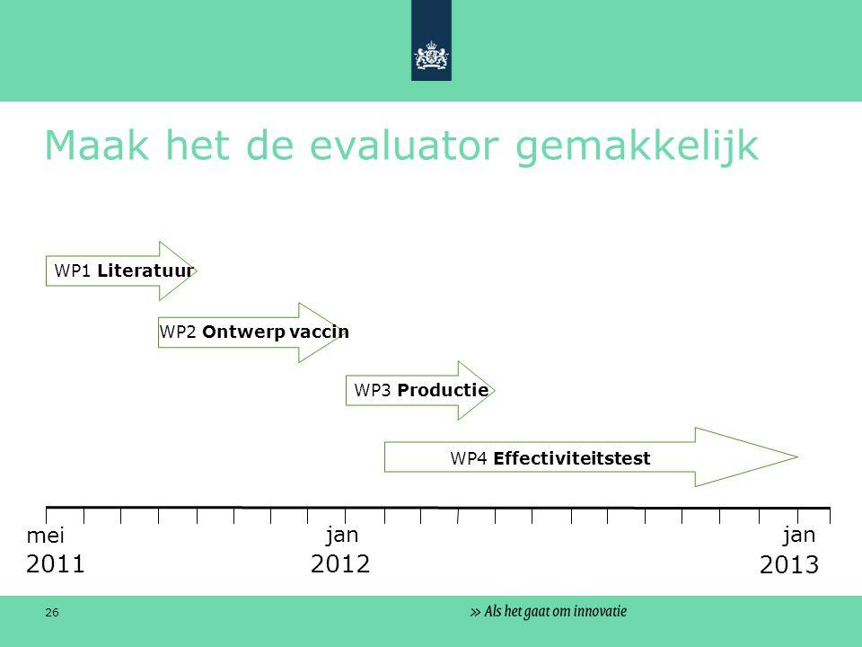 26 Maak het de evaluator gemakkelijk jan mei 2011 2012 2013 WP1 Literatuur WP2 Ontwerp vaccin WP3 Productie WP4 Effectiviteitstest