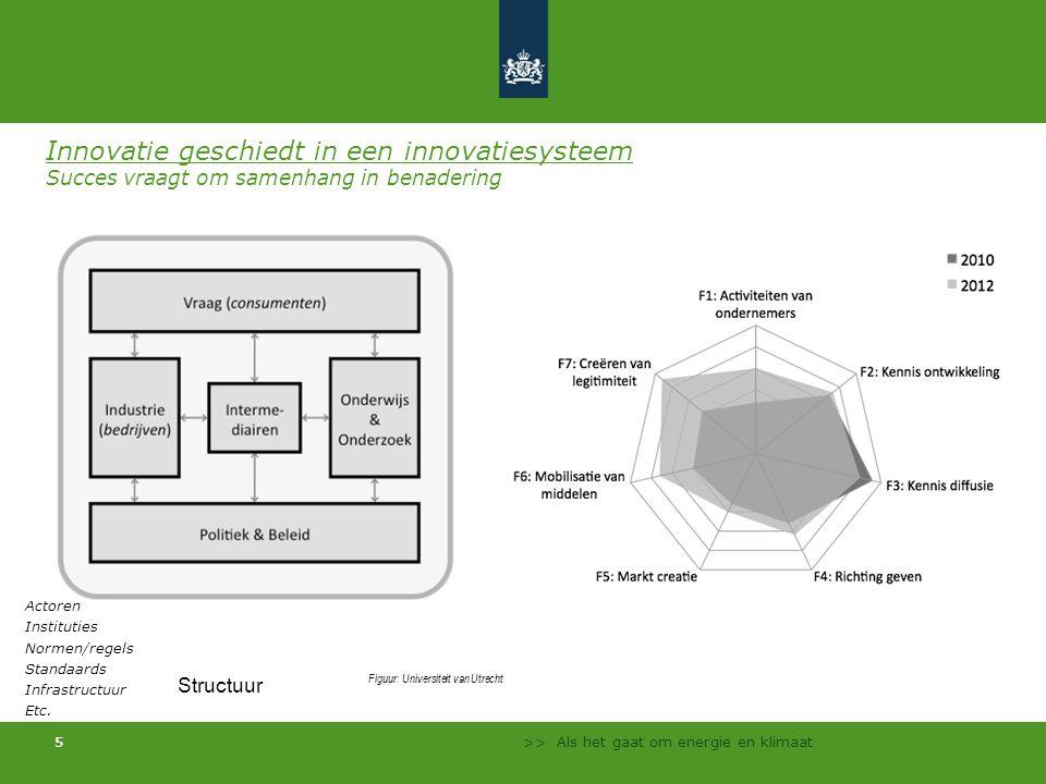 >> Als het gaat om energie en klimaat 55 Innovatie geschiedt in een innovatiesysteem Succes vraagt om samenhang in benadering Actoren Instituties Norm
