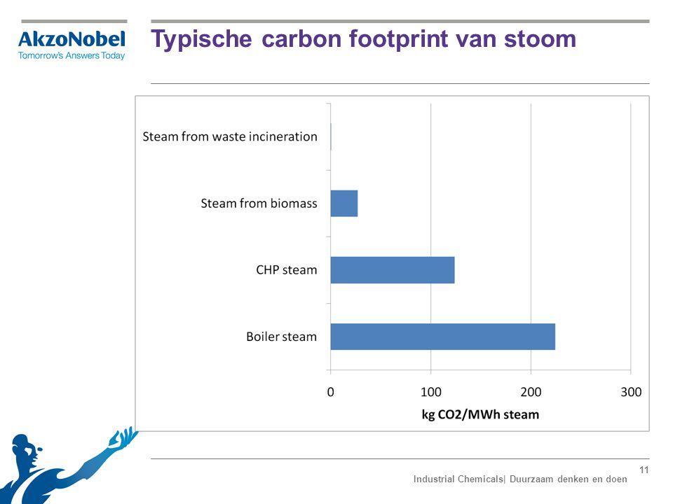 Typische besparing op primaire energie 12 Industrial Chemicals| Duurzaam denken en doen