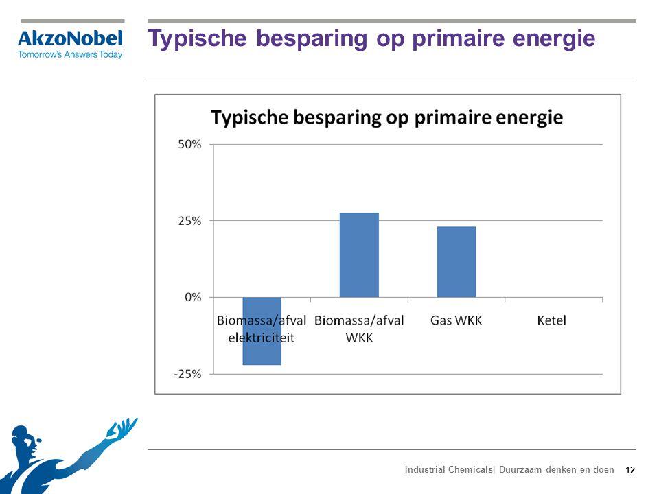 Percentage duurzaam op eindverbruik t.o.v.