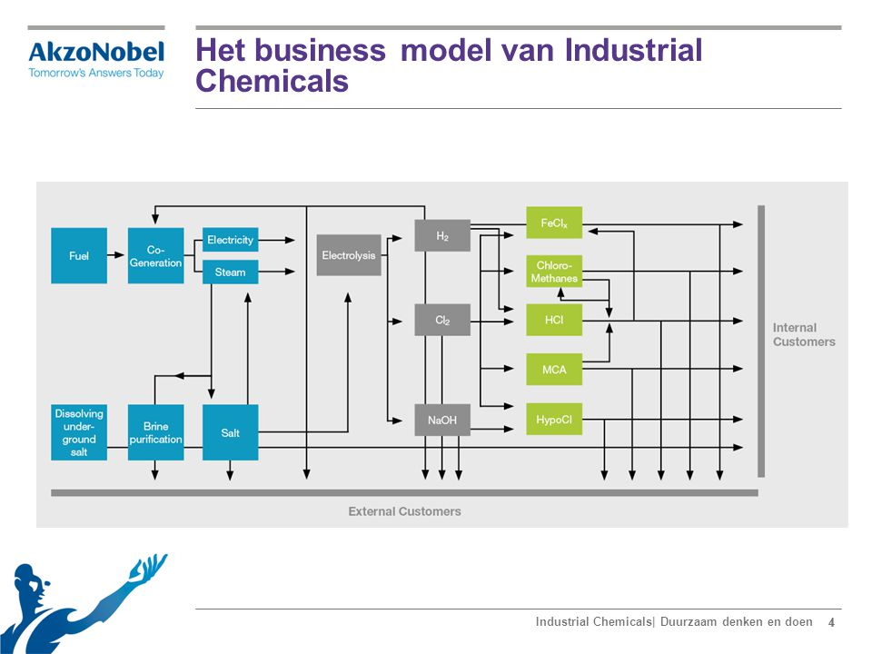 44 Het business model van Industrial Chemicals Industrial Chemicals| Duurzaam denken en doen