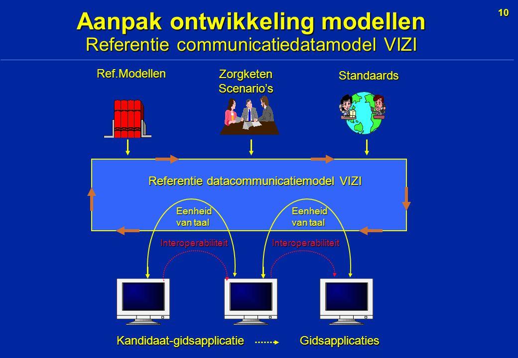10 Kandidaat-gidsapplicatie Gidsapplicaties Ref.Modellen ZorgketenScenario's Standaards Referentie datacommunicatiemodel VIZI InteroperabiliteitInteroperabiliteit Eenheid van taal Eenheid Aanpak ontwikkeling modellen Referentie communicatiedatamodel VIZI