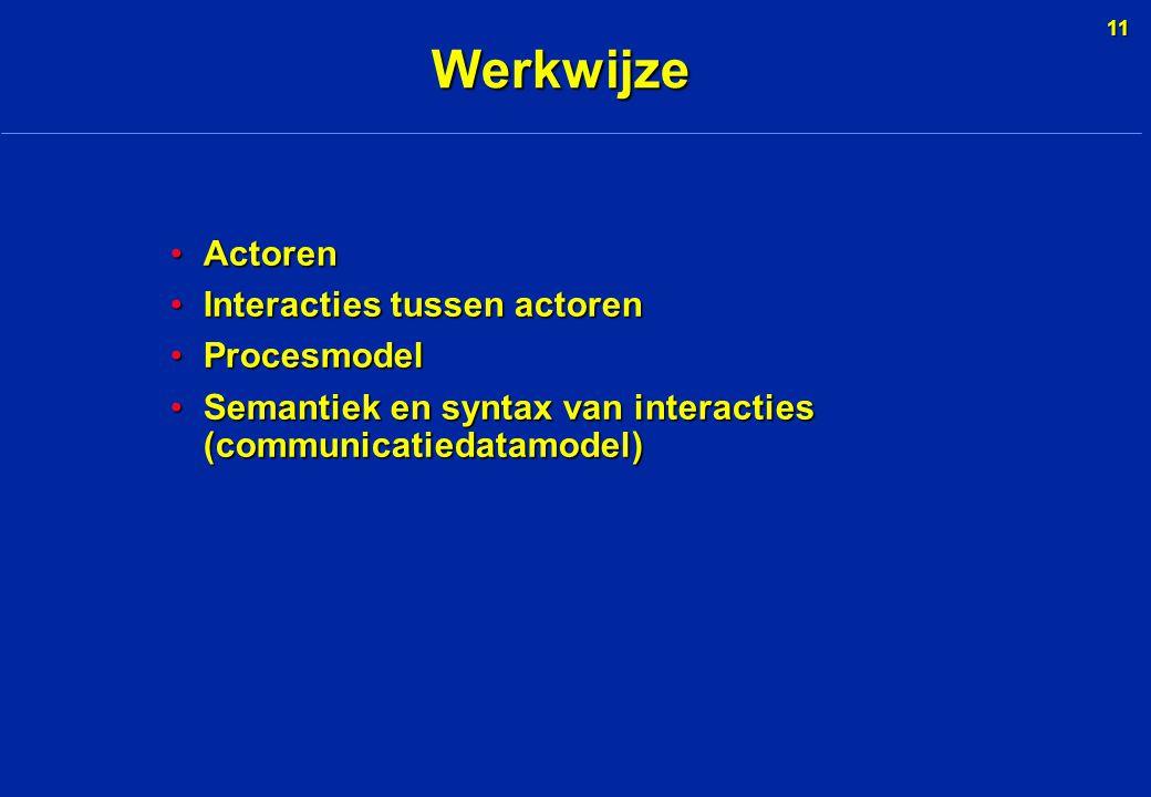 11 Werkwijze ActorenActoren Interacties tussen actorenInteracties tussen actoren ProcesmodelProcesmodel Semantiek en syntax van interacties (communicatiedatamodel)Semantiek en syntax van interacties (communicatiedatamodel)