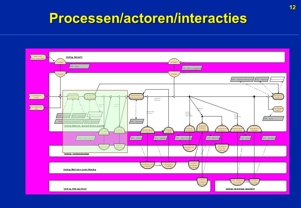 12 Processen/actoren/interacties