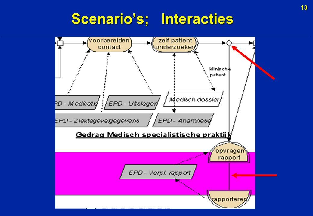 13 Scenario's; Interacties