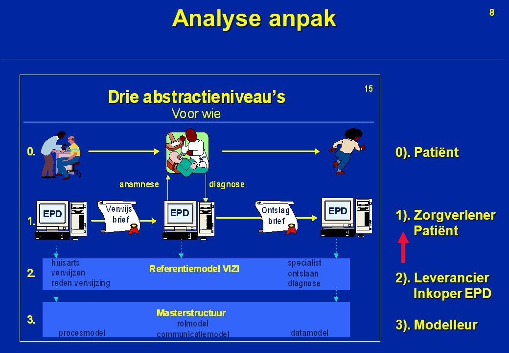 8 Analyse anpak 0). Patiënt 1). Zorgverlener Patiënt Patiënt 2).