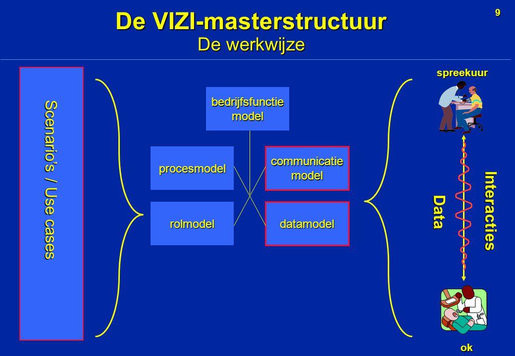9 De VIZI-masterstructuur De werkwijze bedrijfsfunctiemodel rolmodel communicatiemodel procesmodel datamodel Interacties Data spreekuur ok Scenario's / Use cases