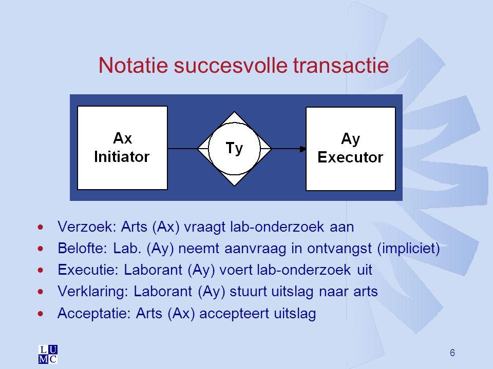 6 Notatie succesvolle transactie  Verzoek: Arts (Ax) vraagt lab-onderzoek aan  Belofte: Lab. (Ay) neemt aanvraag in ontvangst (impliciet)  Executie