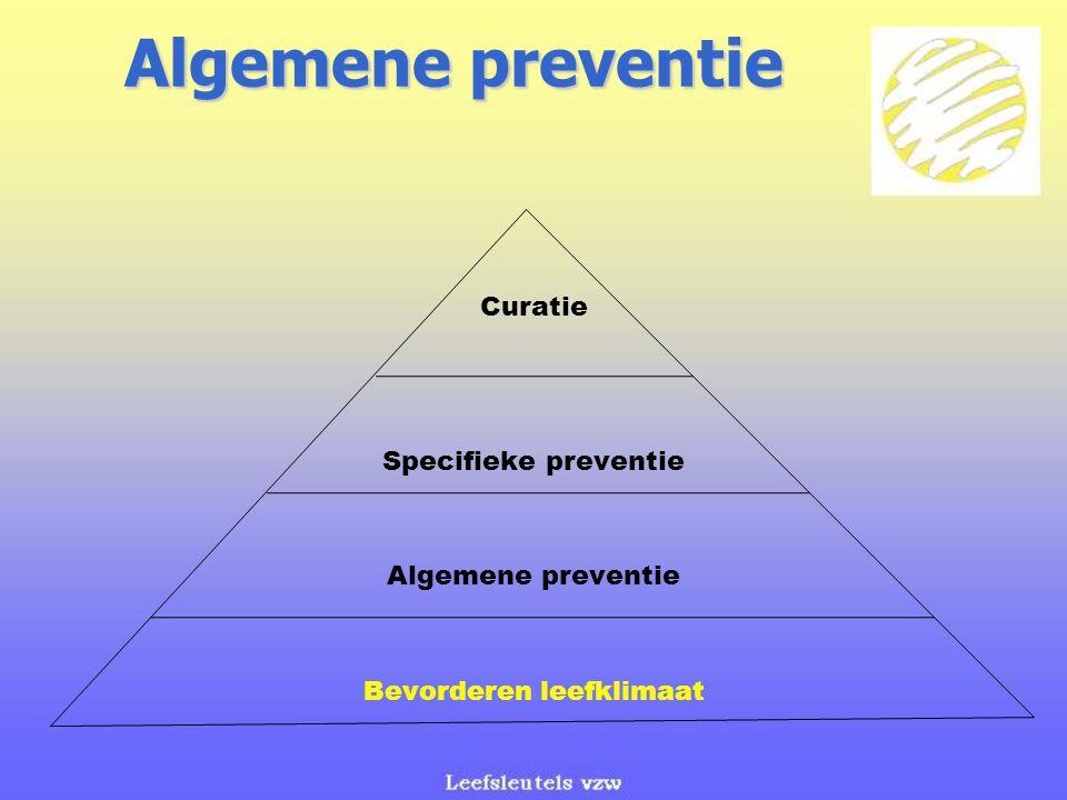 Algemene preventie Curatie Specifieke preventie Algemene preventie Bevorderen leefklimaat