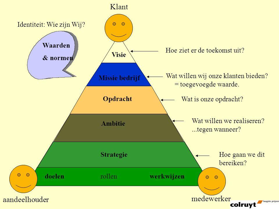Waarden & normen Visie Missie bedrijf Ambitie Strategie doelenrollenwerkwijzen Identiteit: Wie zijn Wij.