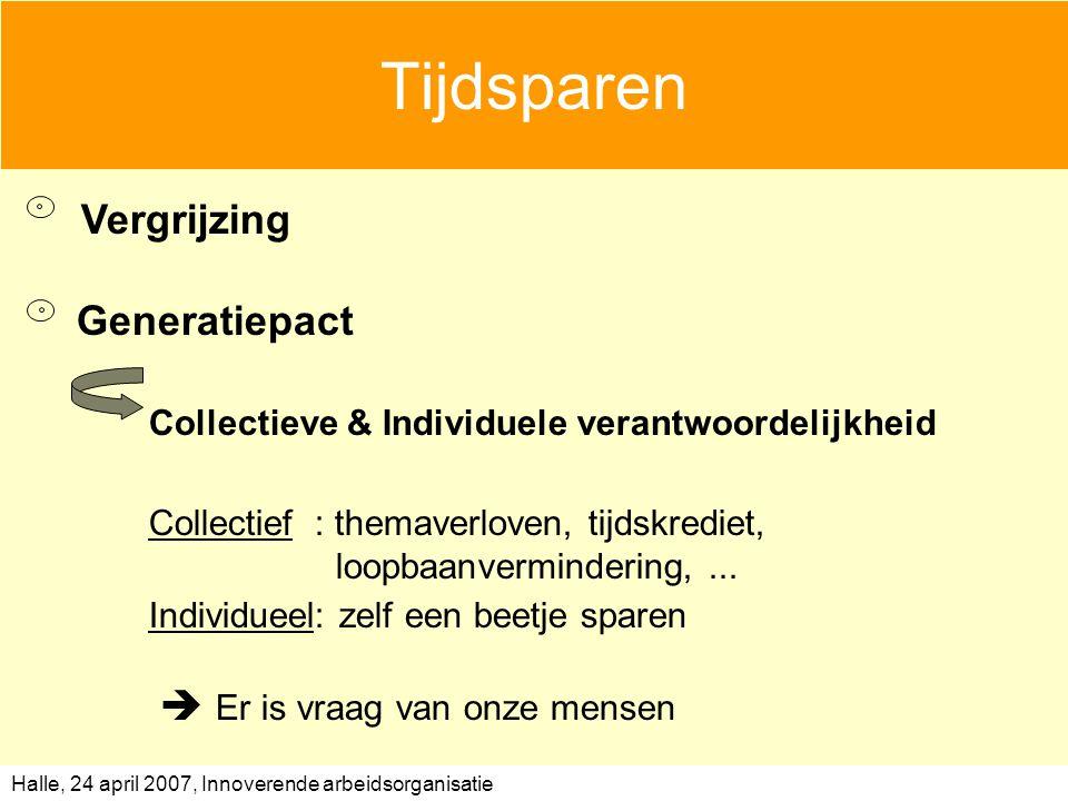 Halle, 24 april 2007, Innoverende arbeidsorganisatie Tijdsparen Vergrijzing Generatiepact Collectieve & Individuele verantwoordelijkheid Collectief : themaverloven, tijdskrediet, loopbaanvermindering,...
