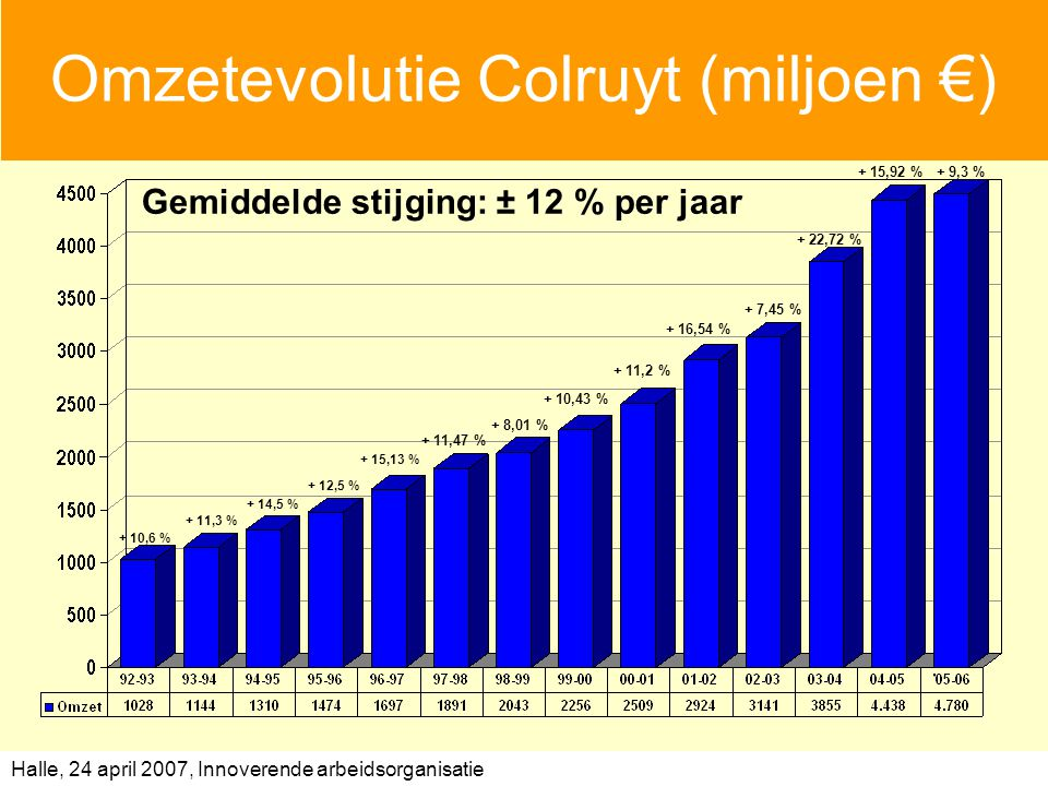 Halle, 24 april 2007, Innoverende arbeidsorganisatie Omzetevolutie Colruyt (miljoen €) Gemiddelde stijging: ± 12 % per jaar + 10,6 % + 11,3 % + 14,5 % + 12,5 % + 15,13 % + 11,47 % + 8,01 % + 10,43 % + 11,2 % + 16,54 % + 7,45 % + 22,72 % + 15,92 %+ 9,3 %