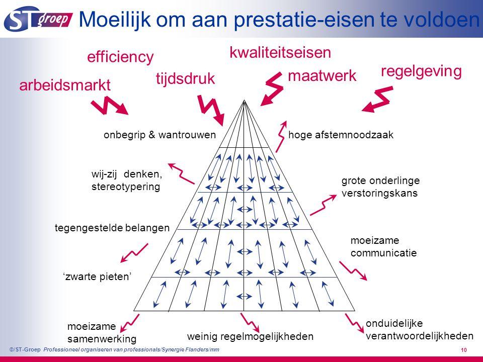 Professioneel organiseren van professionals/Synergie Flanders/mm ©/ST-Groep 10 hoge afstemnoodzaak grote onderlinge verstoringskans onduidelijke veran