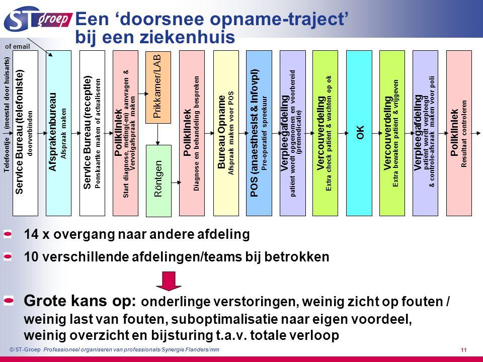 Professioneel organiseren van professionals/Synergie Flanders/mm ©/ST-Groep 11 Een 'doorsnee opname-traject' bij een ziekenhuis Service Bureau (telefo