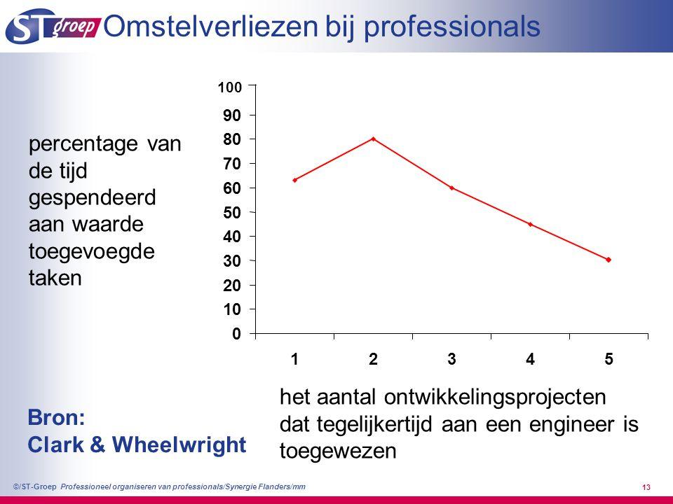Professioneel organiseren van professionals/Synergie Flanders/mm ©/ST-Groep 13 0 10 20 30 40 50 60 70 80 90 12345 100 percentage van de tijd gespendee