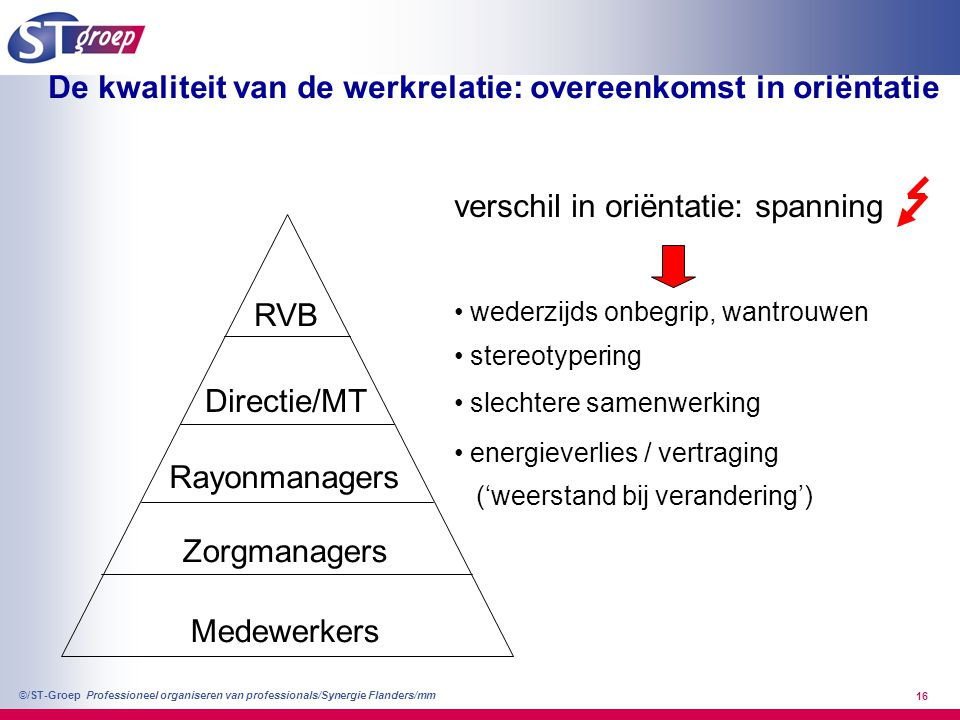 Professioneel organiseren van professionals/Synergie Flanders/mm ©/ST-Groep 17 Afdelings - managers Teamleiders Concernstaf Een organisatie-oriëntatie(uitbesteding van het verlangen naar klanttevredenheid) Een zelf-oriëntatie RVB & MT Een zelf-oriëntatie Een zelf-oriëntatie en een klant-oriëntatie (uitbesteding van het verlangen naar een goed presterende organisatie) Professionals Afdeling X Professionals Afdeling Y Etc.