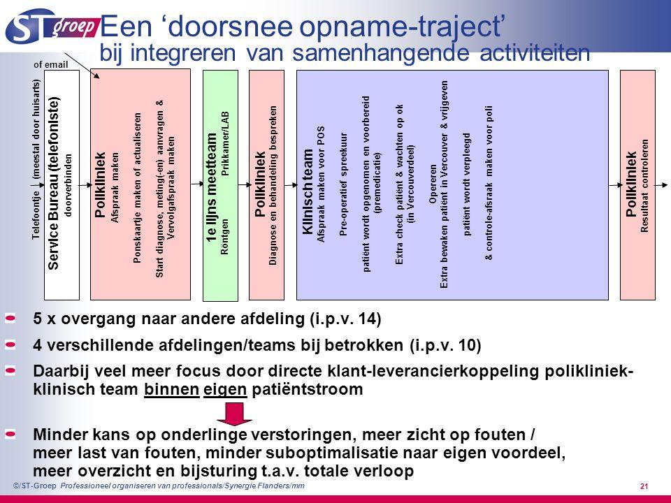 Professioneel organiseren van professionals/Synergie Flanders/mm ©/ST-Groep 21 Een 'doorsnee opname-traject' bij integreren van samenhangende activite